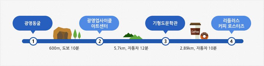 광명동굴 여행안내표 (광명동굴 → 600m, 도보 10분 → 광명업사이클아트센터 → 5.7km, 자동차 12분 → 기형도문학관 → 2.89km, 자동차 10분 → 리들러스커피로스터즈)