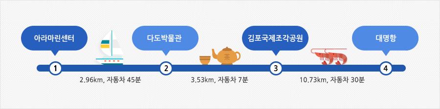 김포 아라마린센터 여행안내표(아라마린센터 → 2.96km, 자동차 45분 → 다도박물관 → 3.53km, 자동차 7분 → 김포국제조각공원 → 10.73km, 자동차 30분 → 대명항)