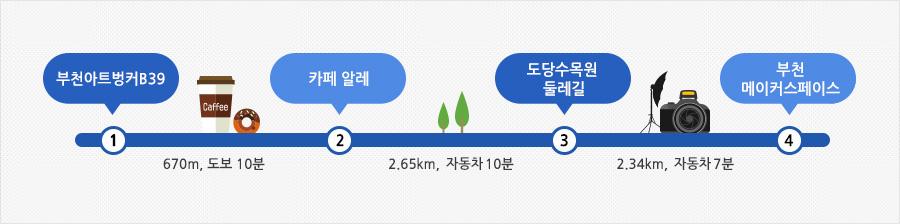 부천 아트벙커 여행안내표(부천아트벙커B39 → 670m, 도보 10분 → 카페알레 → 2.65km, 자동차 10분 → 도당수목원둘레길 → 2.34km, 자동차 7분 → 부천메이커스페이스)