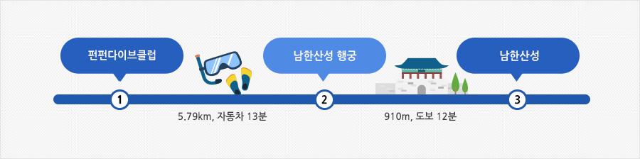 성남 펀펀다이브 여행안내표 (펀펀다이브클럽 → 5.79km, 자동차 13분 → 남한산성행궁 → 910m, 도보 12분 → 남한산성)