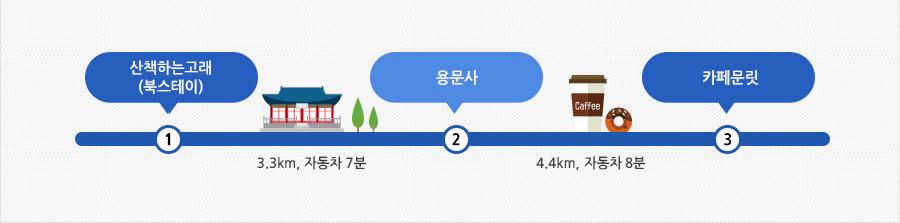 양평 북스테이 여행 안내표(산책하는고래 → 3.3km, 자동차 7분 → 용문사 → 4.4km, 자동차 8분 → 카페문릿)