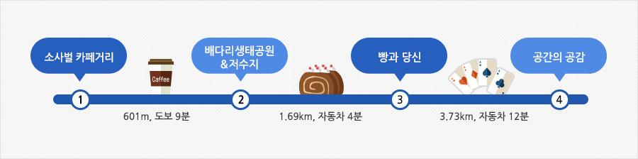 평택 소사벌 카페거리 여행 안내표(소사벌카페거리 → 601m, 도보 9분 → 배다리 생태공원&저수지 → 1.69km, 자동차 4분 → 빵과당신 → 3.73km, 자동차 12분 → 공간의공감)