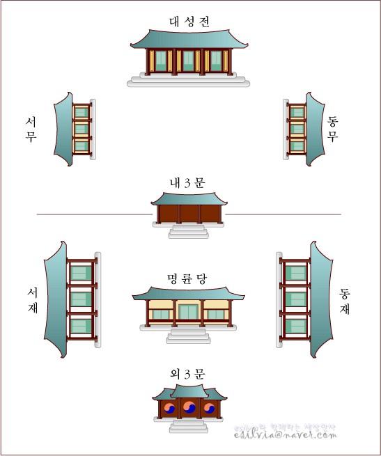 대성전을 가운데로 서무,동무가 마주보고 있고 맞은편에는 내3문 그 아래는 명륜당을 기준으로 왼쪽에는 서재 오른쪽에는 동재 밑으로는 외3문이 있다.