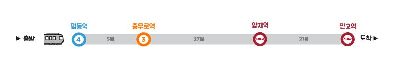 대중교통 이용 안내 출발 → 명동역 4호선 → 지하철5분 → 충무로역 3호선 → 지하철27분 → 양재역 신분당선 → 지하철21분 → 판교역 신분당선 → 도착
